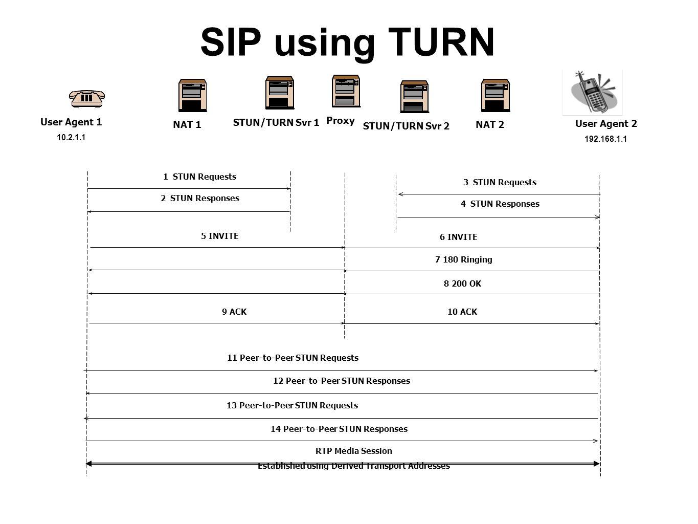 SIP using TURN User Agent 1 STUN/TURN Svr 1 STUN/TURN Svr 2