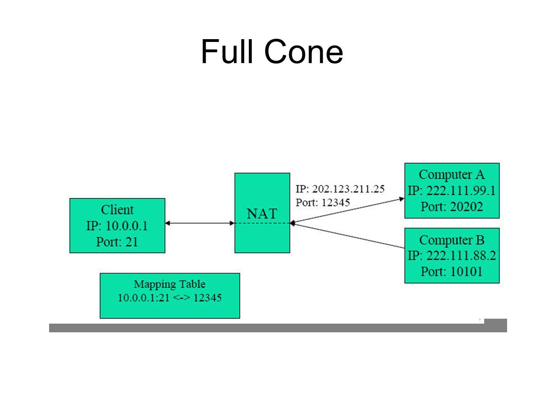 Full Cone