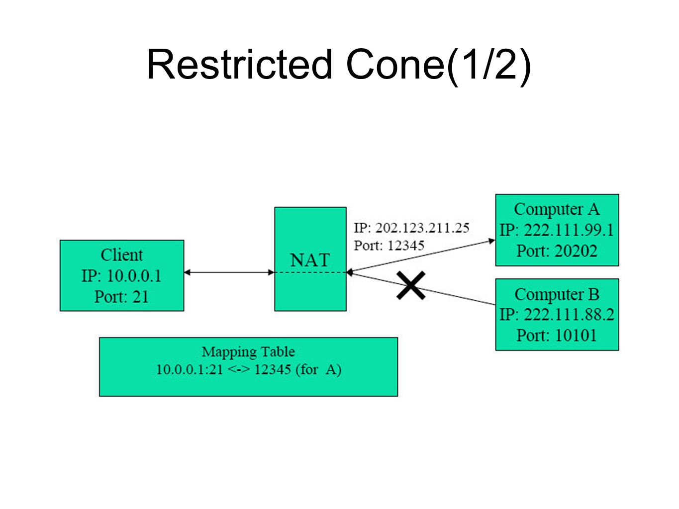 Restricted Cone(1/2)