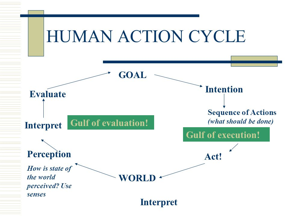 HUMAN ACTION CYCLE GOAL Intention Evaluate Act Evaluate