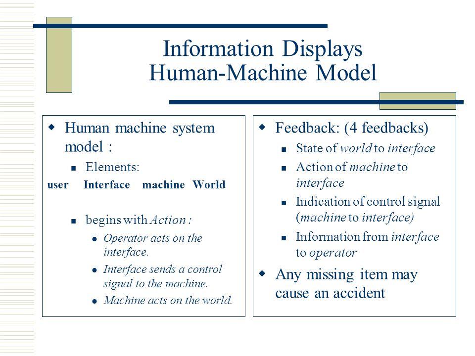 Information Displays Human-Machine Model