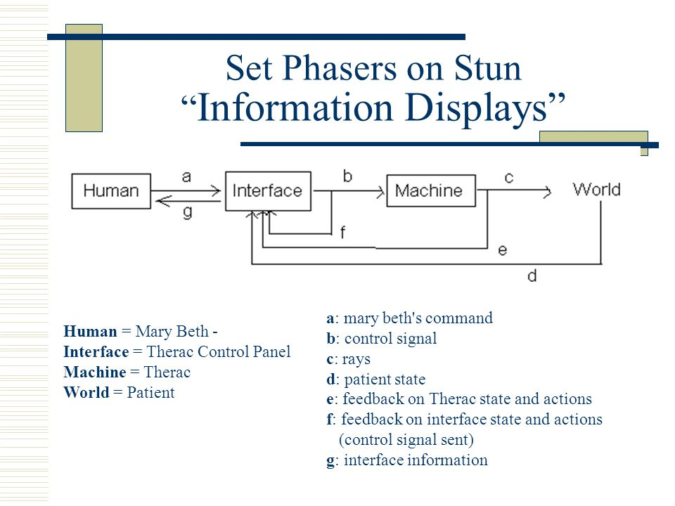 Set Phasers on Stun Information Displays