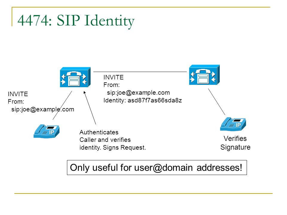 4474: SIP Identity Only useful for user@domain addresses! Verifies