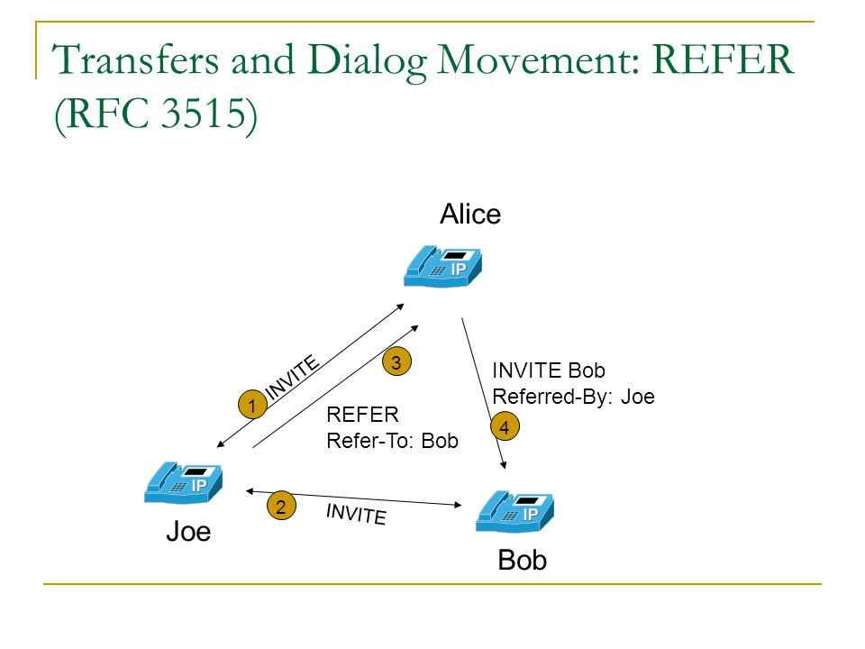 Transfers and Dialog Movement: REFER (RFC 3515)