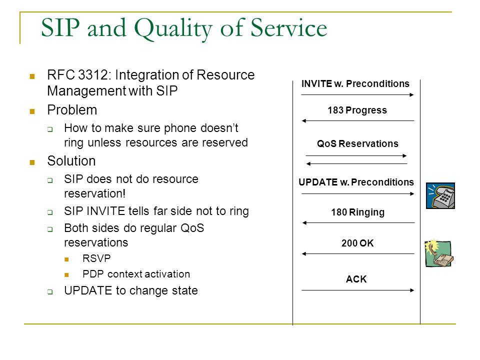 SIP and Quality of Service