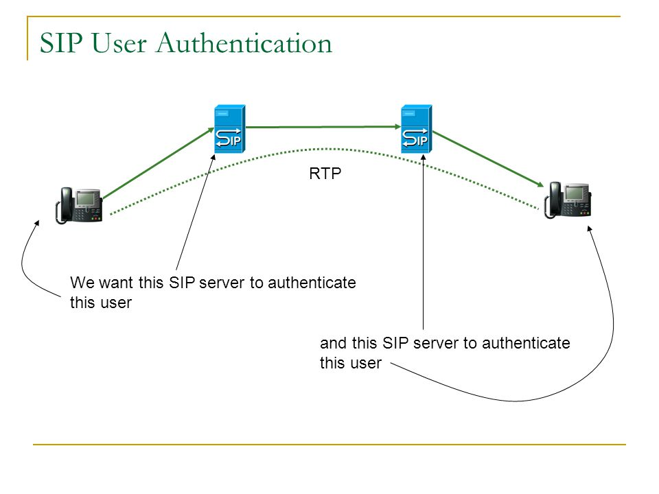 SIP User Authentication