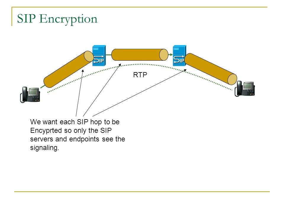 SIP Encryption RTP We want each SIP hop to be