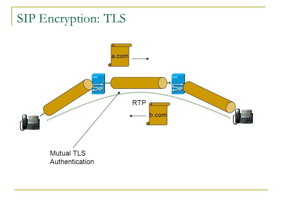 SIP Encryption: TLS a.com RTP b.com Mutual TLS Authentication