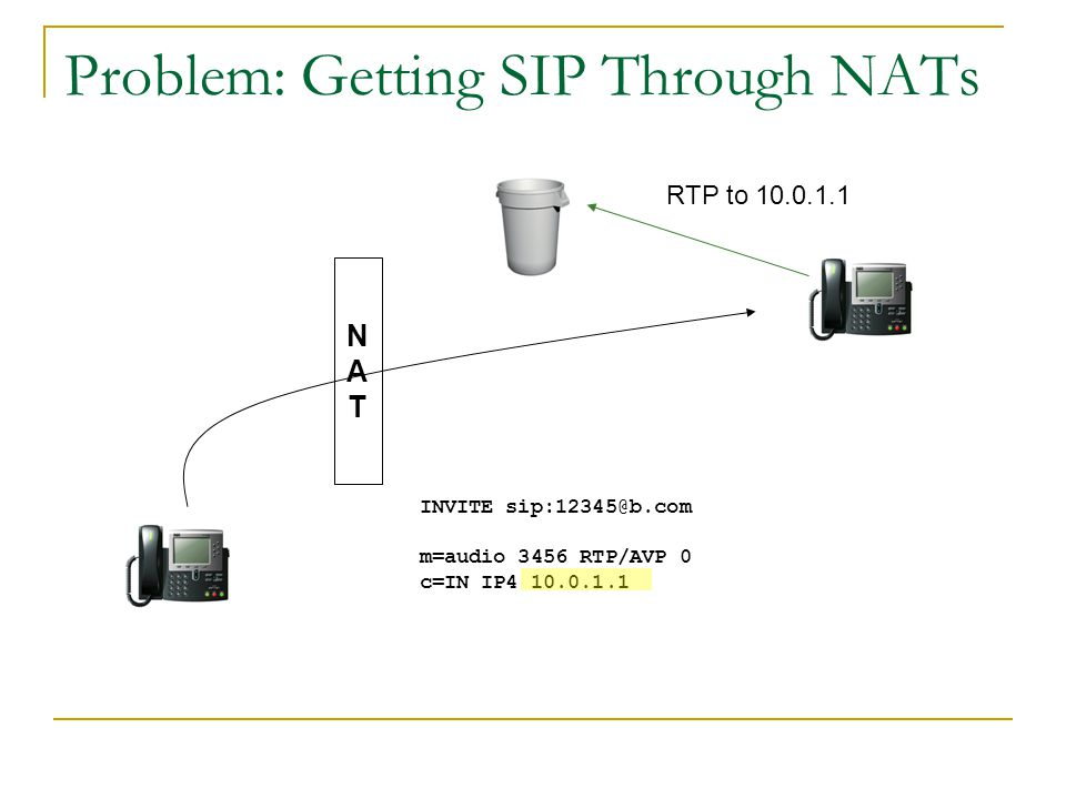 Problem: Getting SIP Through NATs