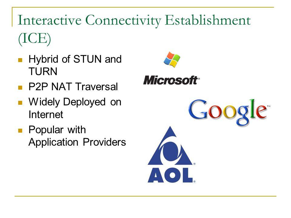 Interactive Connectivity Establishment (ICE)