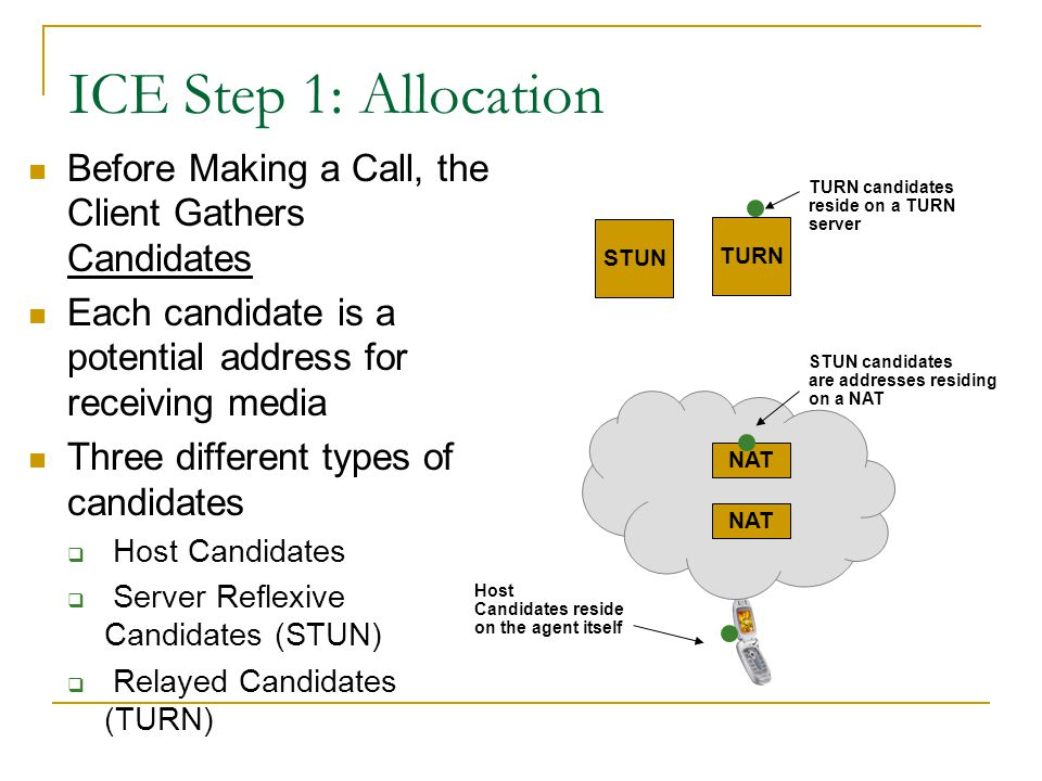 ICE Step 1: Allocation Before Making a Call, the Client Gathers Candidates. Each candidate is a potential address for receiving media.