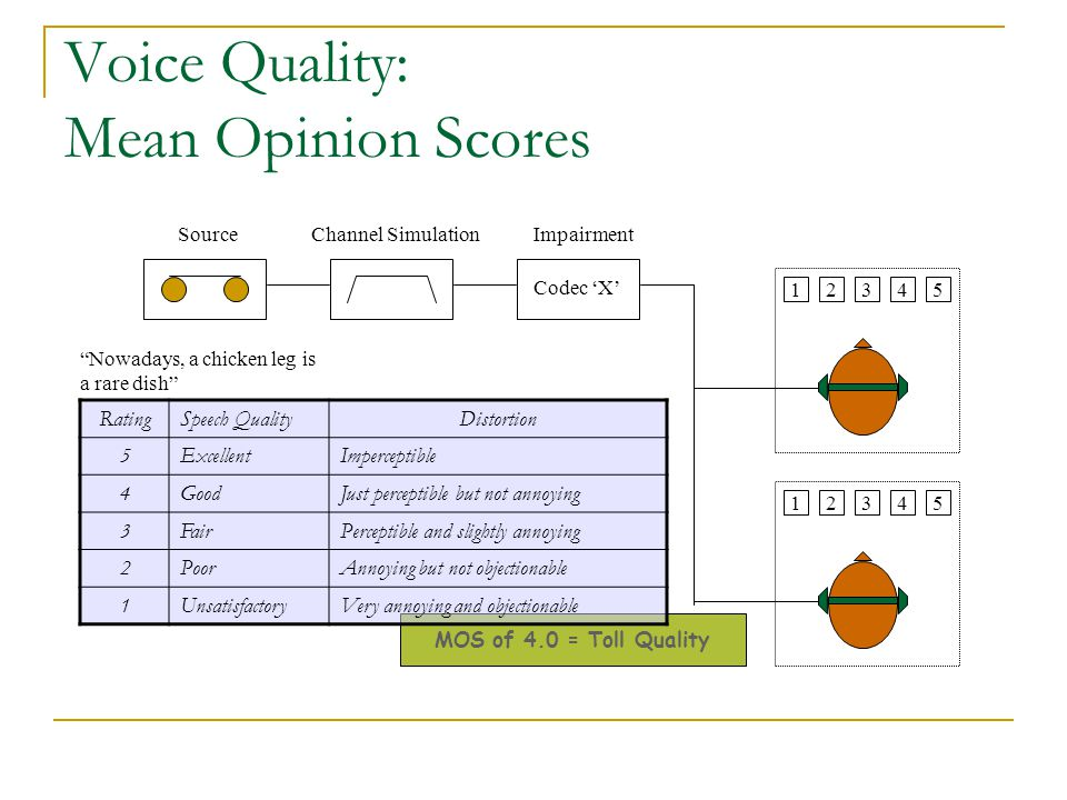 Voice Quality: Mean Opinion Scores