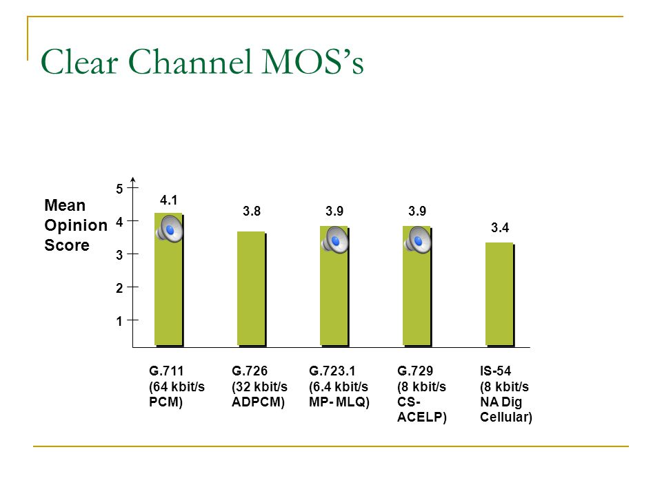Clear Channel MOS's Mean Opinion Score 5 4.1 3.8 3.9 3.9 4 3.4 3 2 1