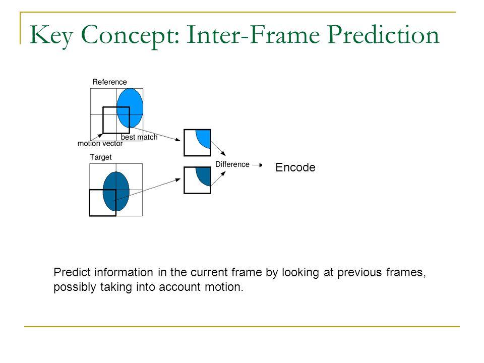 Key Concept: Inter-Frame Prediction