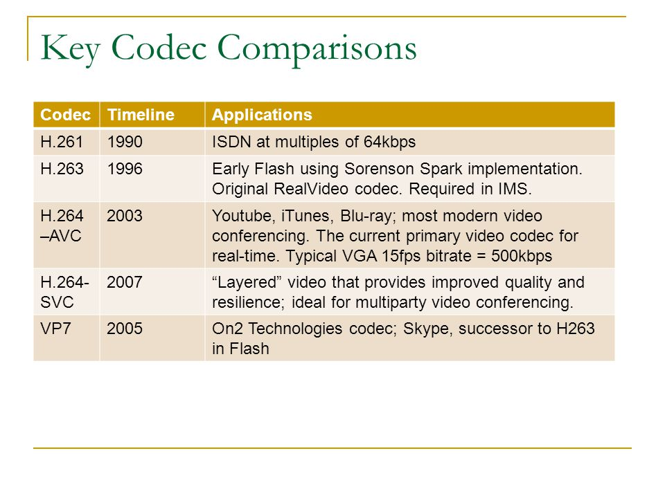 Key Codec Comparisons Codec Timeline Applications H.261 1990