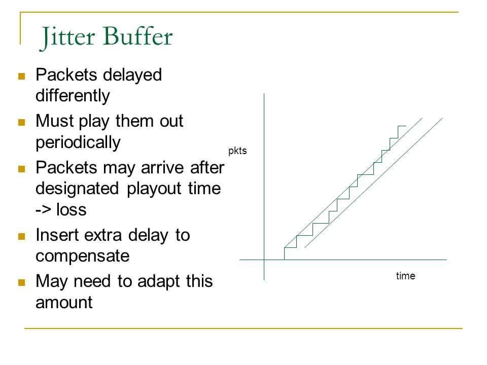 Jitter Buffer Packets delayed differently
