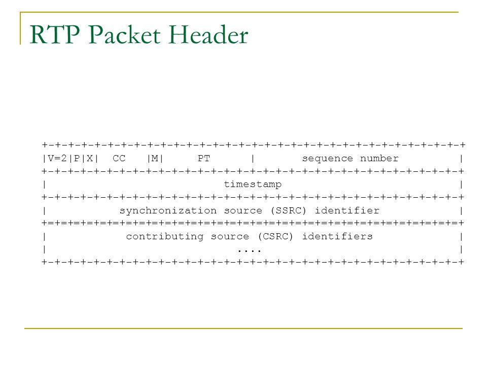 RTP Packet Header +-+-+-+-+-+-+-+-+-+-+-+-+-+-+-+-+-+-+-+-+-+-+-+-+-+-+-+-+-+-+-+-+