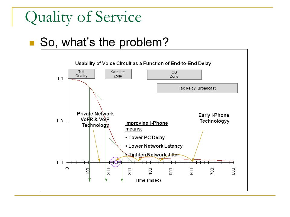 Quality of Service So, what's the problem Private Network