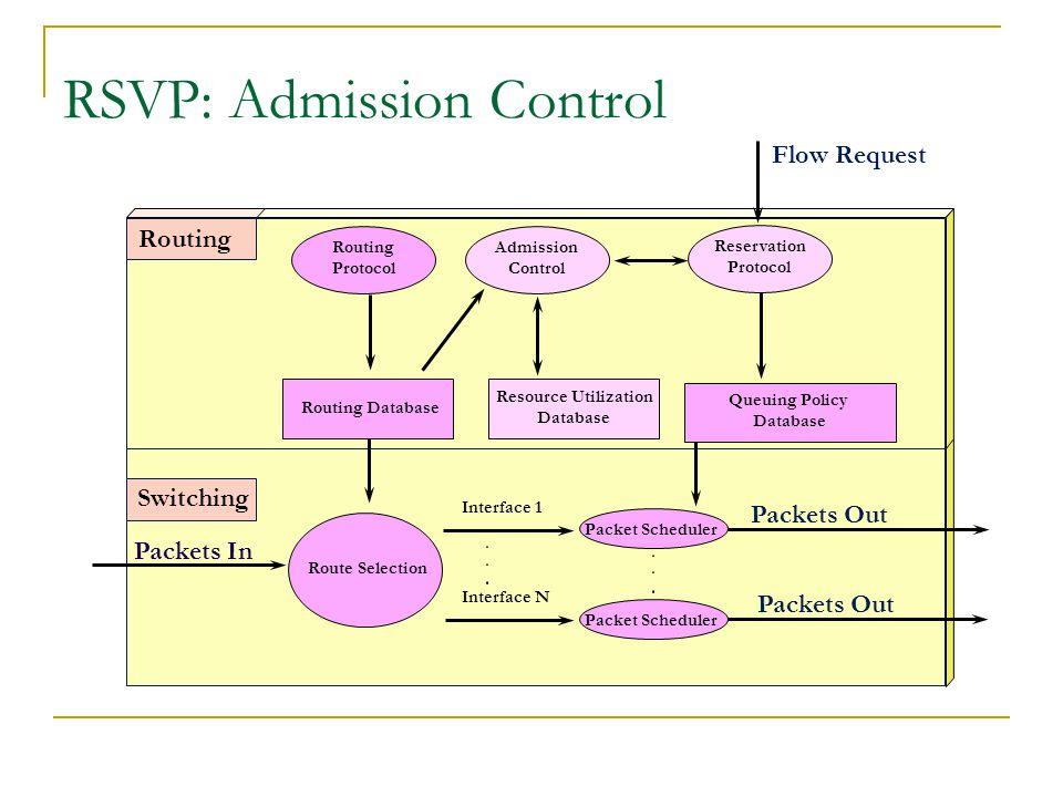 RSVP: Admission Control