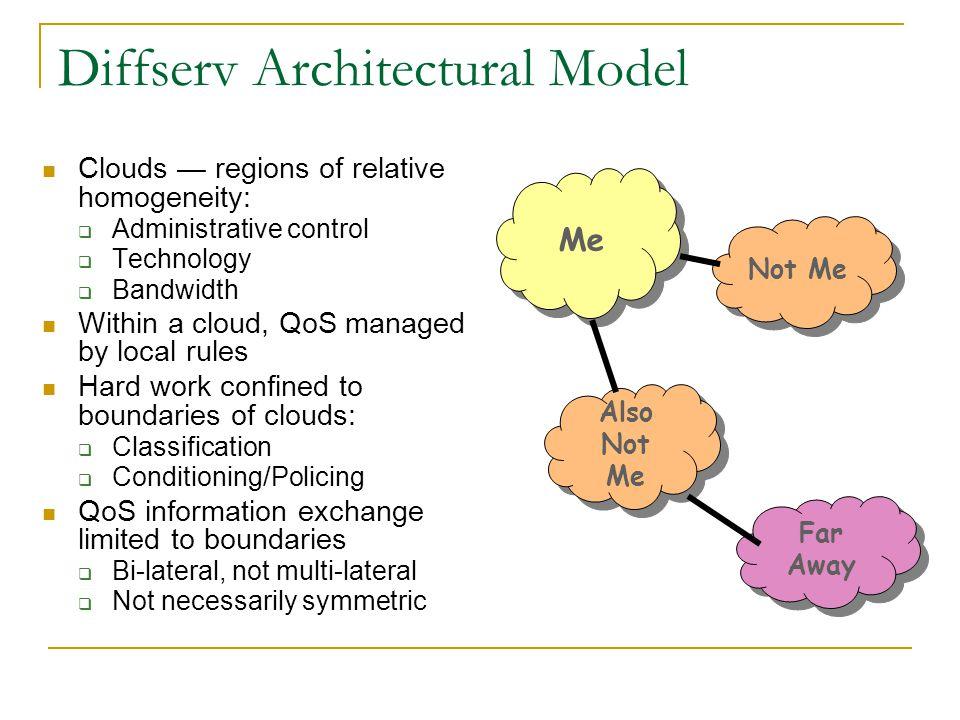 Diffserv Architectural Model