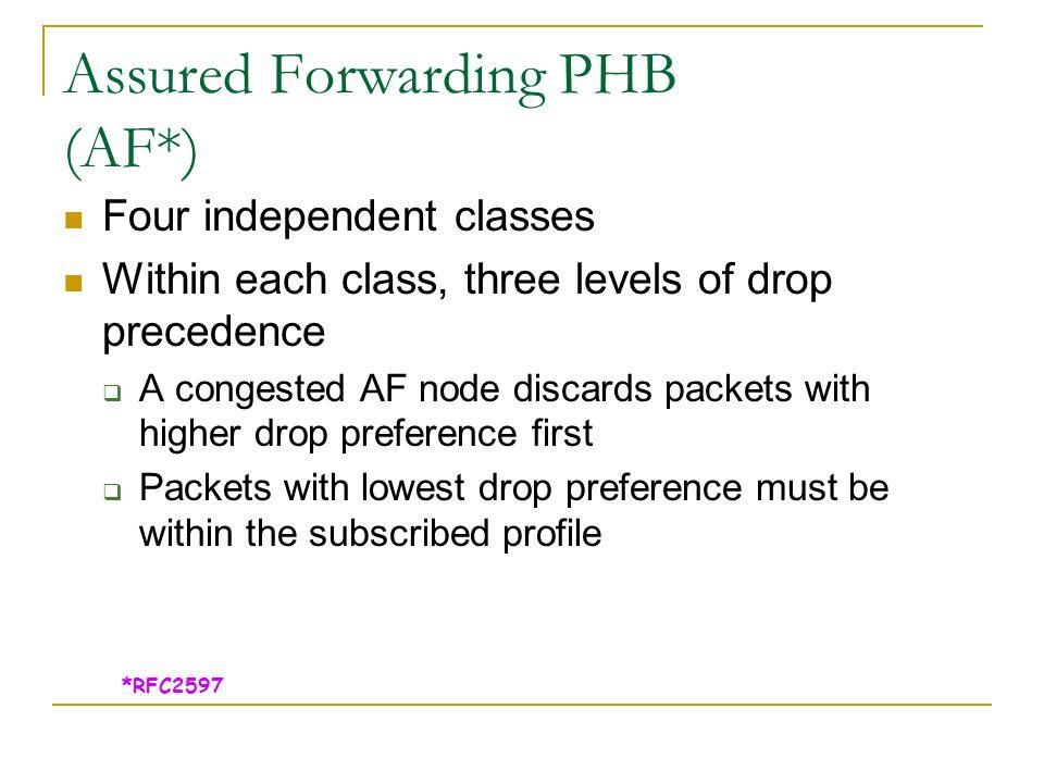 Assured Forwarding PHB (AF*)