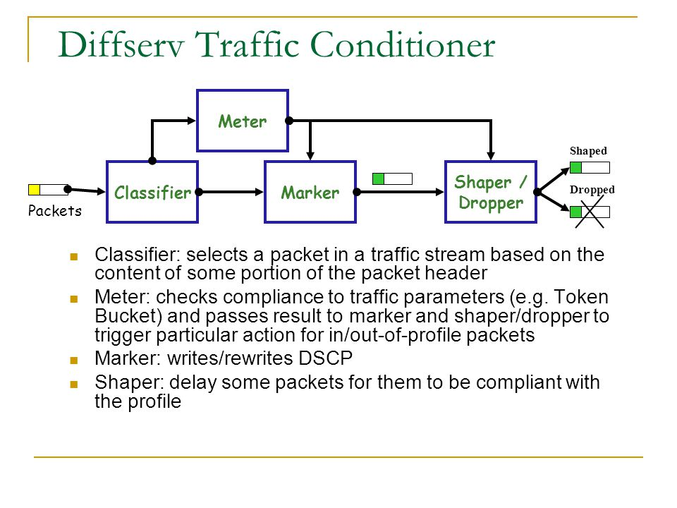 Diffserv Traffic Conditioner