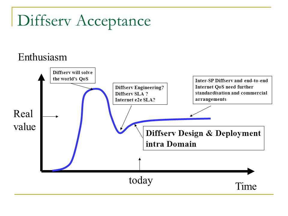 Diffserv Acceptance Enthusiasm Real value today Time