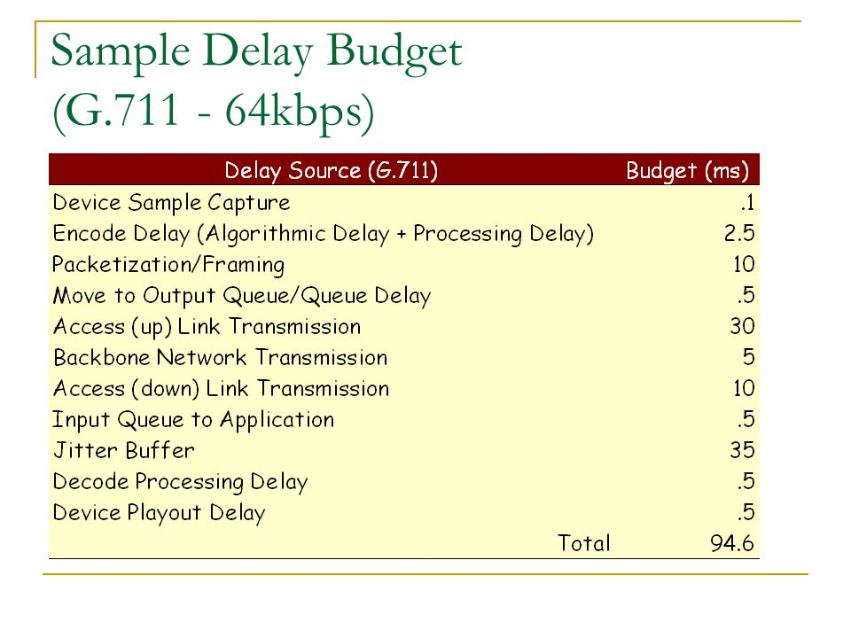 Sample Delay Budget (G.711 - 64kbps)