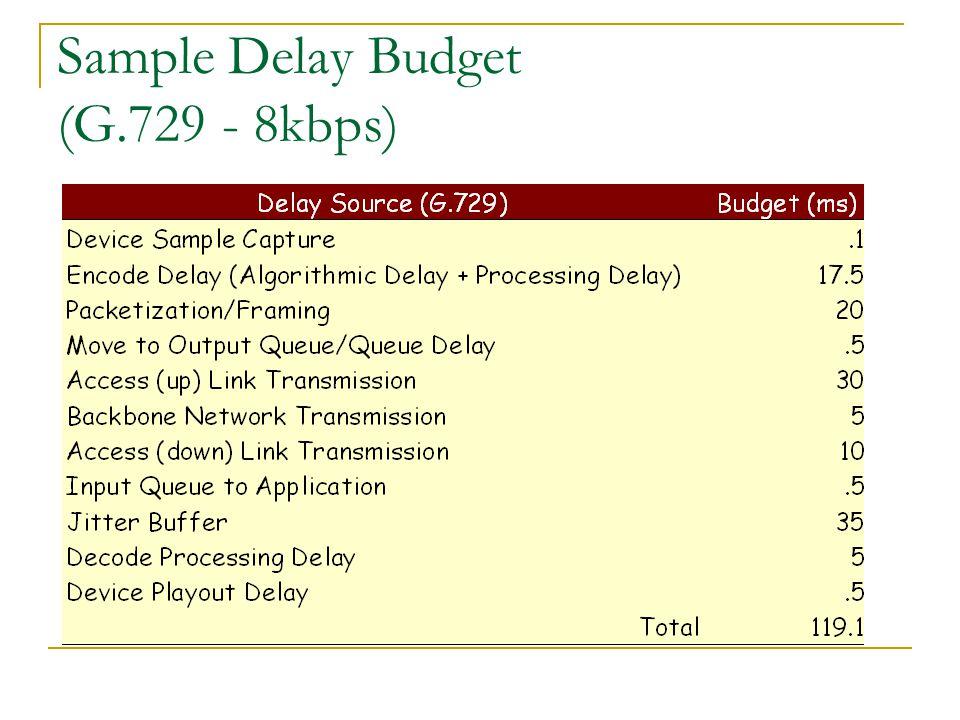 Sample Delay Budget (G.729 - 8kbps)