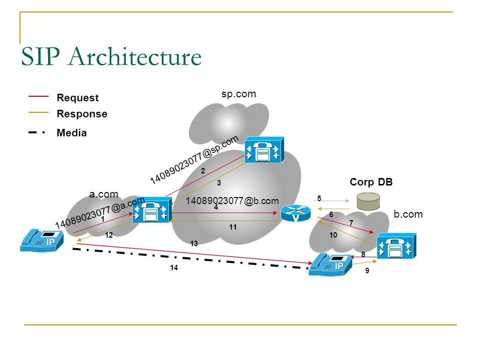 SIP Architecture sp.com Request Response Media Corp DB a.com b.com