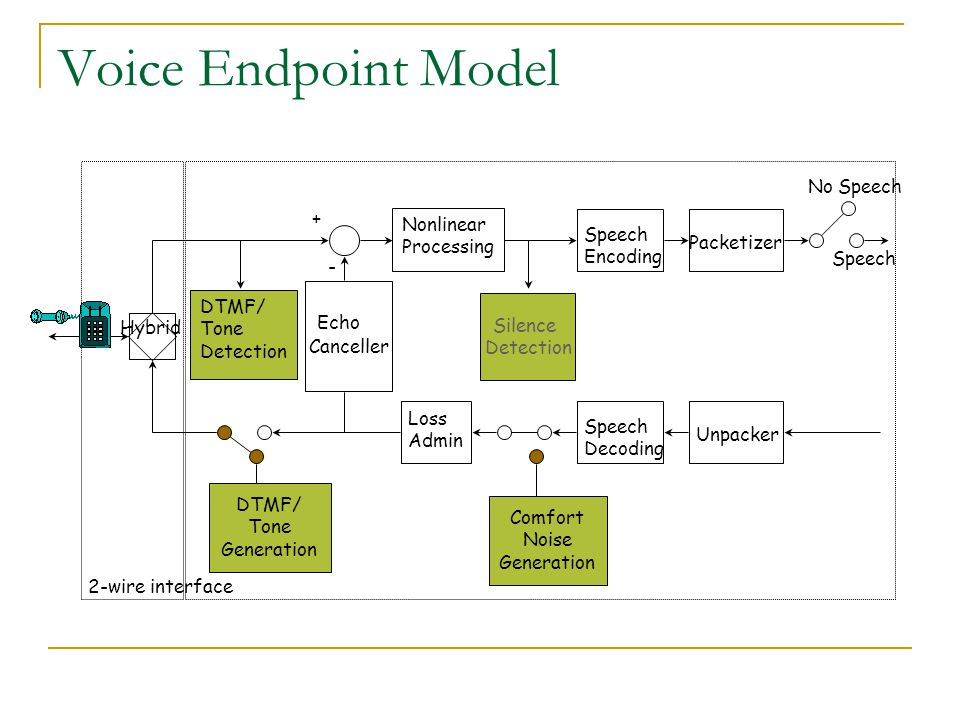 Voice Endpoint Model No Speech + Nonlinear Processing Speech Encoding