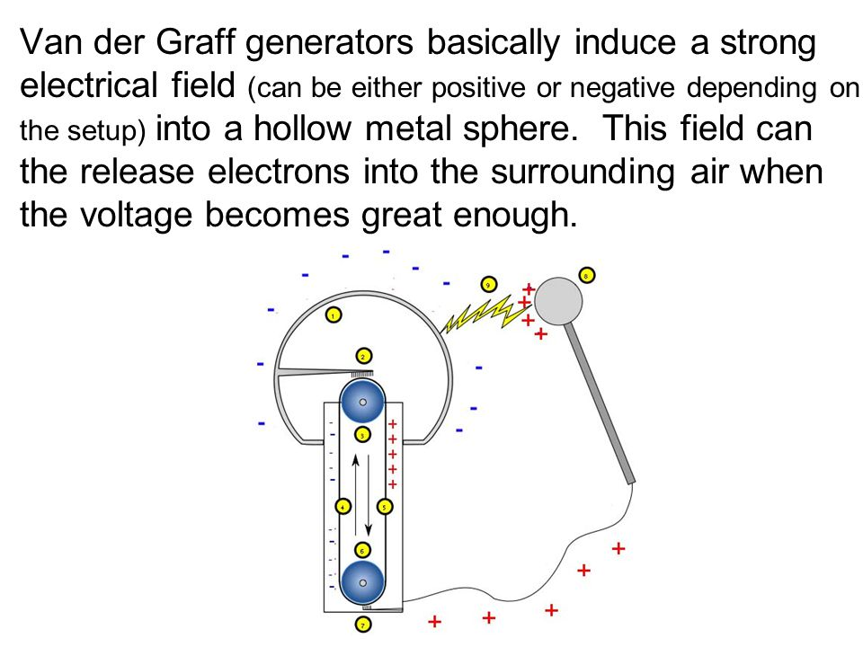 Van der Graff generators basically induce a strong electrical field (can be either positive or negative depending on the setup) into a hollow metal sphere.