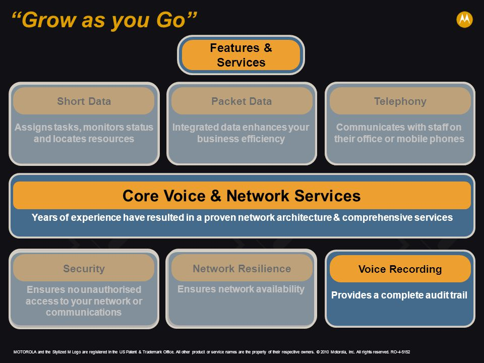 Grow as you Go Core Voice & Network Services Features & Services