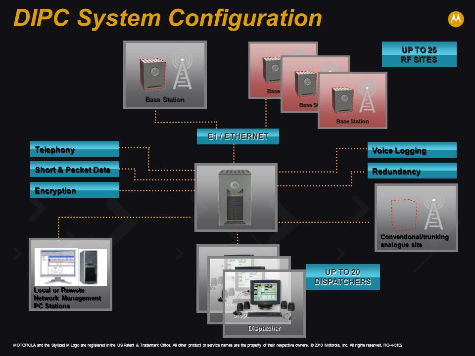 DIPC System Configuration