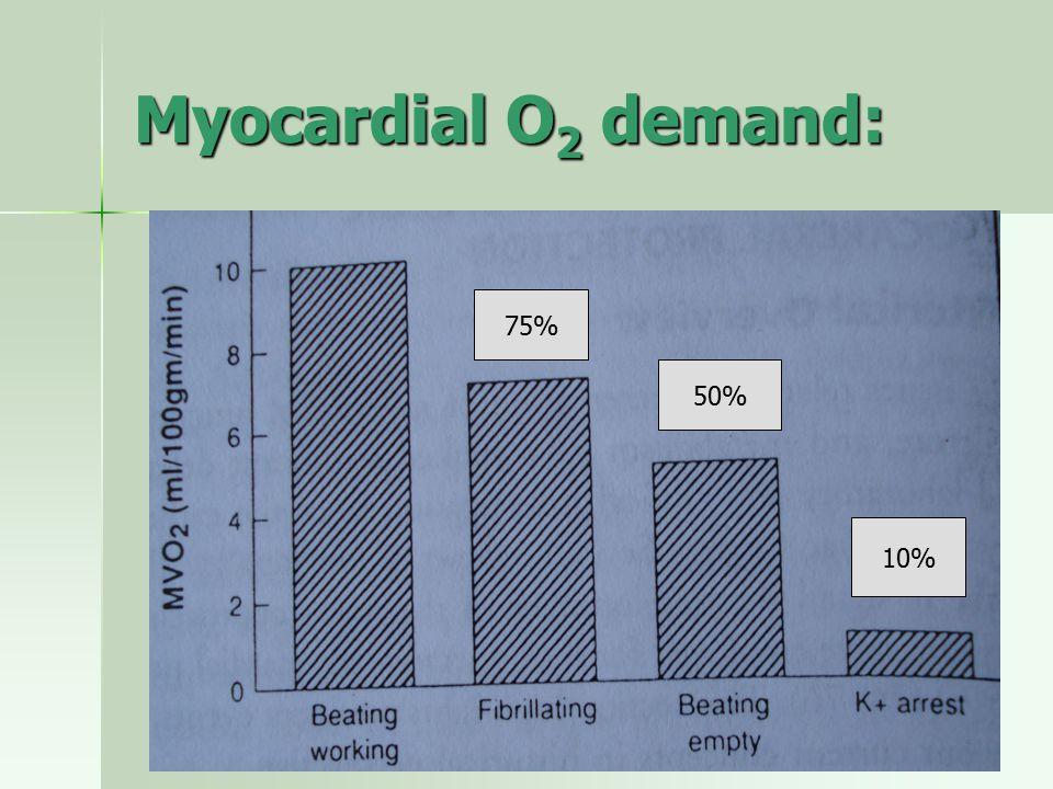 Myocardial O2 demand: 75% 50% 10%