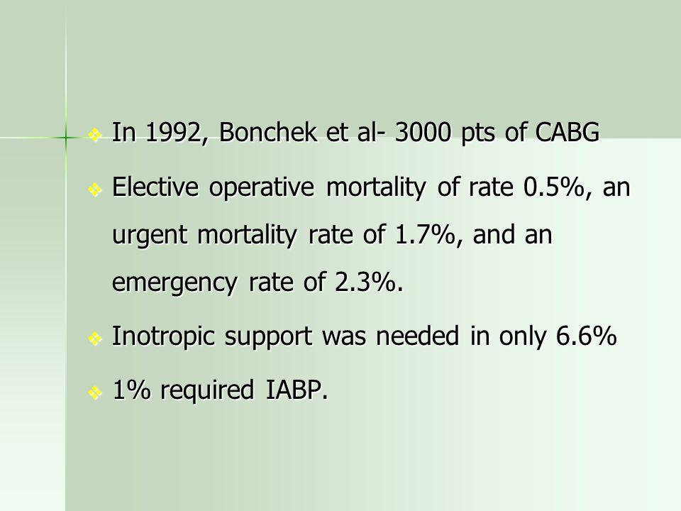 In 1992, Bonchek et al- 3000 pts of CABG