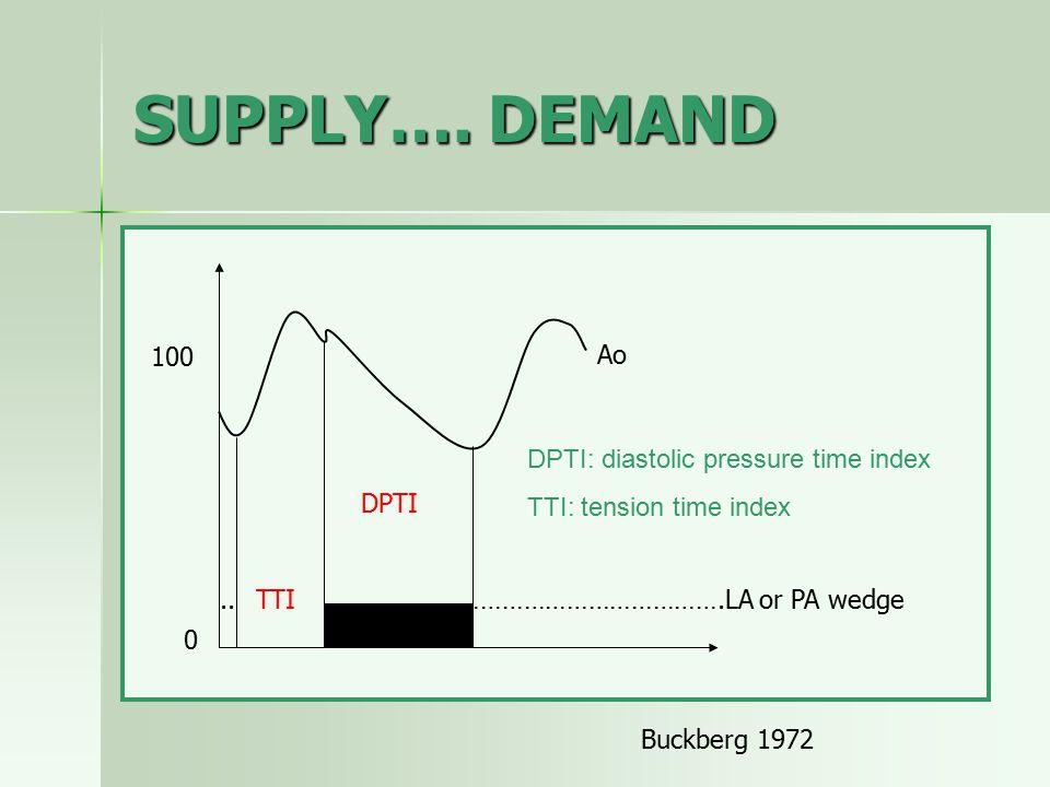 SUPPLY…. DEMAND 100 Ao DPTI: diastolic pressure time index