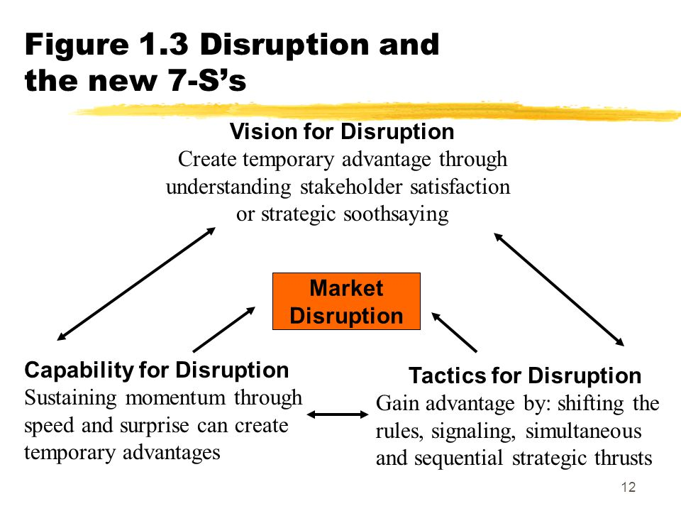 Figure 1.3 Disruption and the new 7-S's