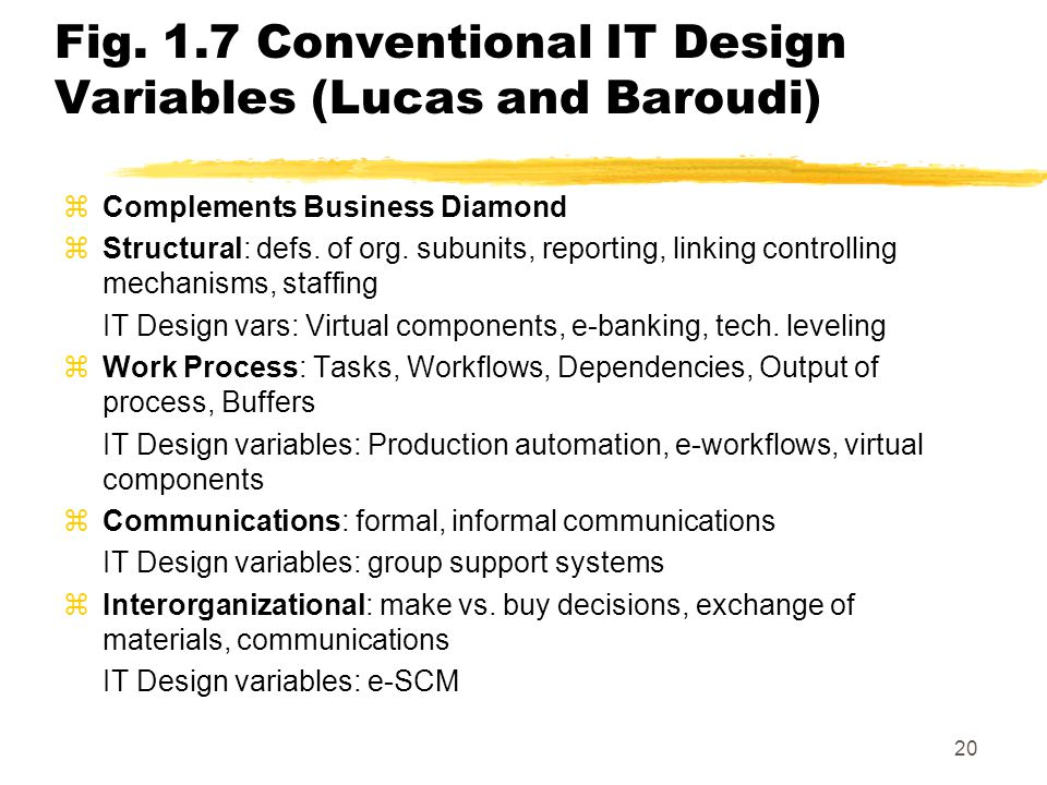 Fig. 1.7 Conventional IT Design Variables (Lucas and Baroudi)