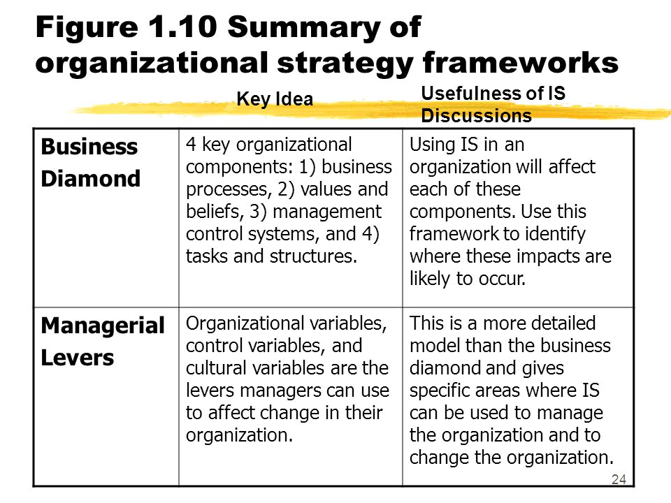 Figure 1.10 Summary of organizational strategy frameworks