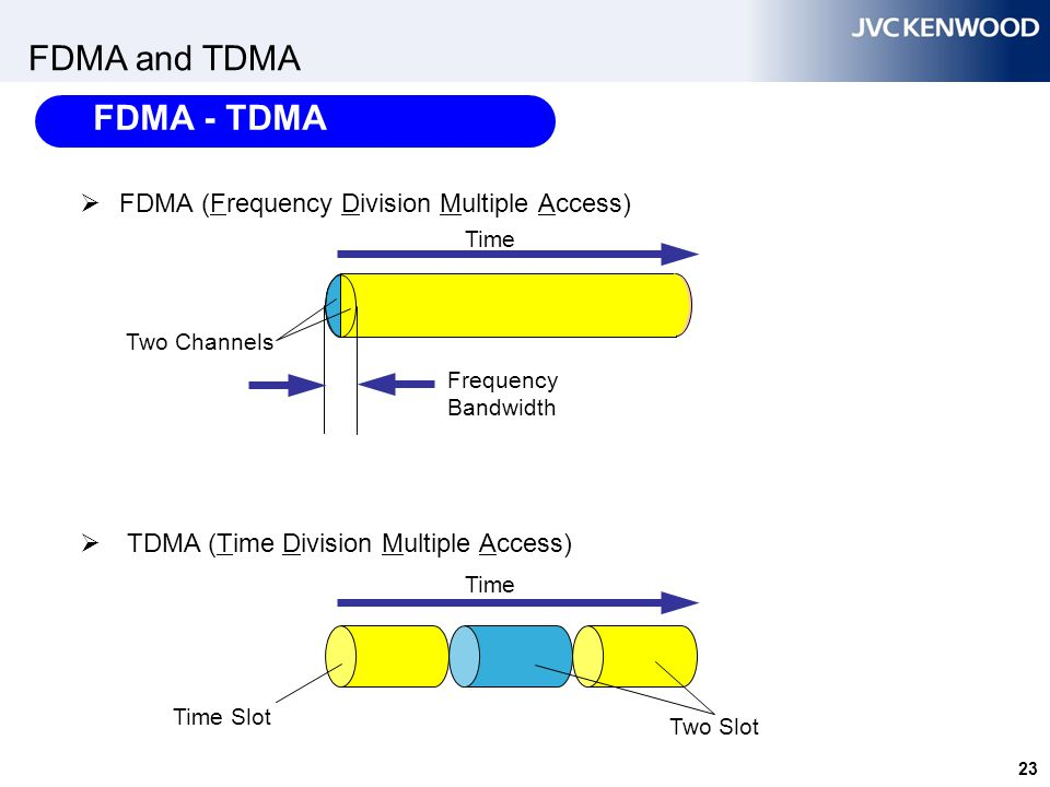 TDMA – Time Division Multiple Access