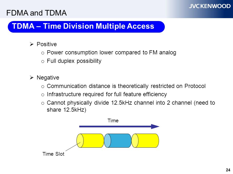 FDMA – Frequency Division Multiple Access