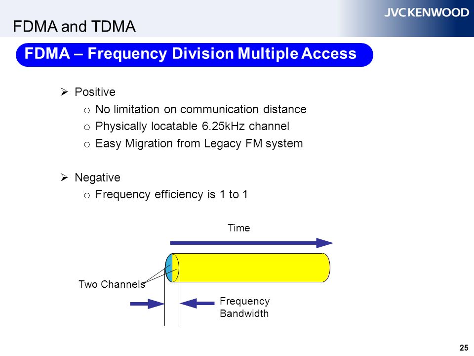 TDMA Spectrum Efficiency