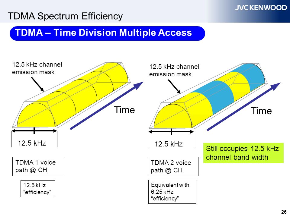 FDMA Spectrum Efficiency