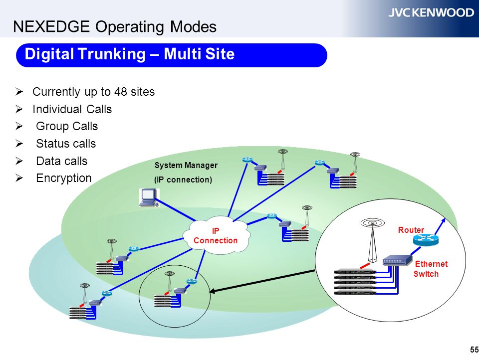 NEXEDGE Operating Modes