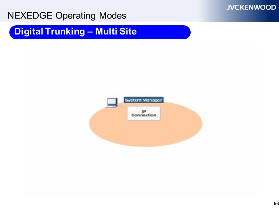 NEXEDGE Operating Modes - Summary