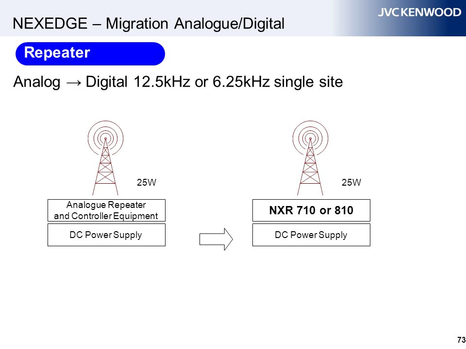 NEXEDGE – Migration Analogue/Digital