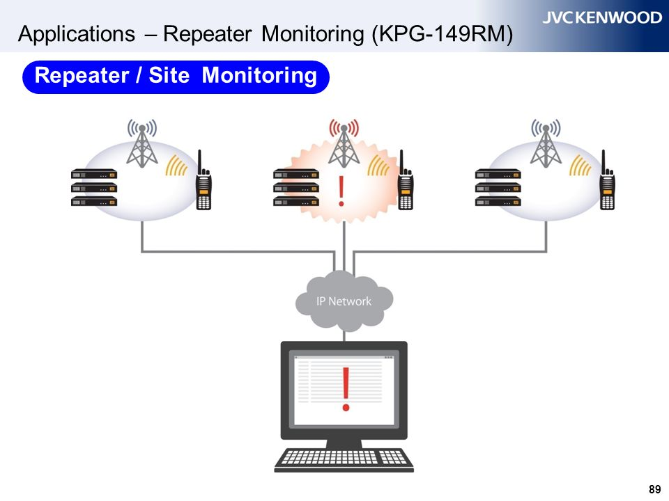 Applications – Repeater Monitoring (KPG-149RM)
