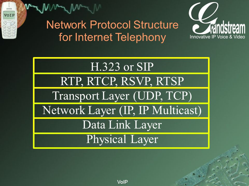 Network Protocol Structure for Internet Telephony