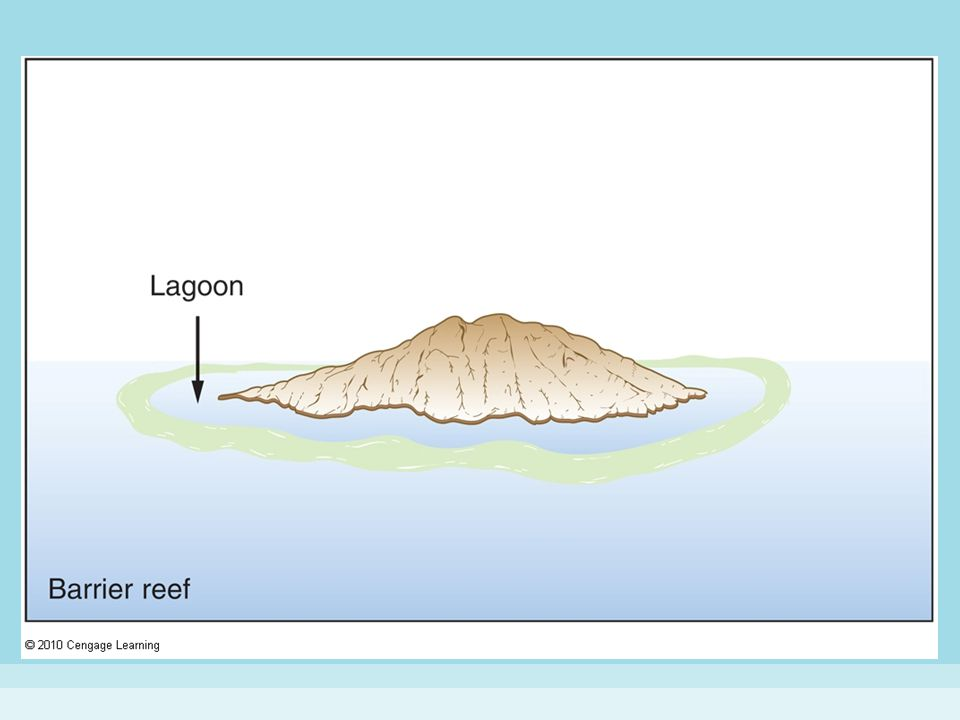 Figure 15-12 (3) ATOLL FORMATION.